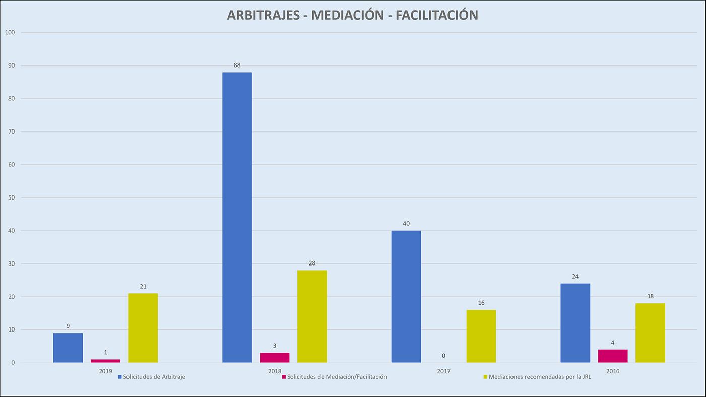 Arbitrajes